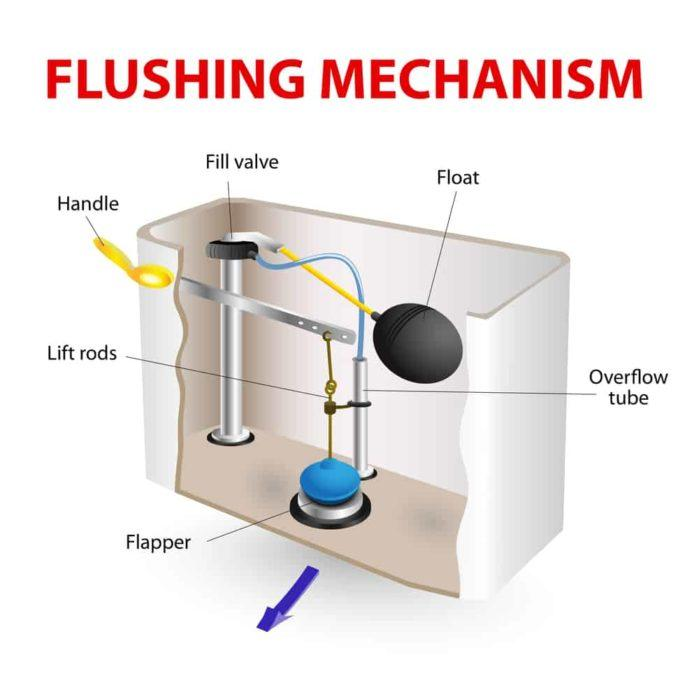 How flushing works