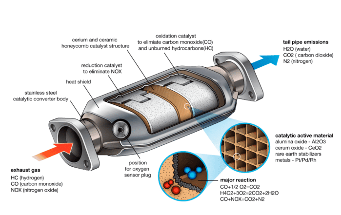 How To Fix A Clogged Catalytic Converter With These Easy Steps