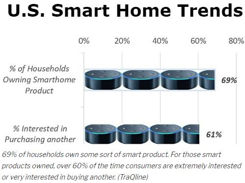 smart home trend