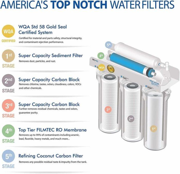 Types of Water Purifier